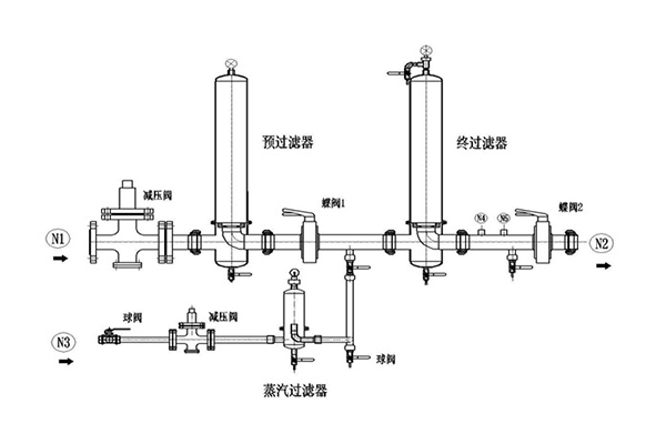 Gas Aseptic Filtration System